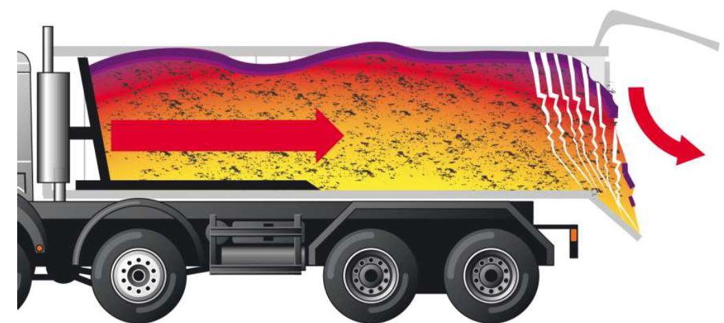 En ny teknik har utvecklats i övriga Europa där asfaltmassan istället trycks ut mot asfaltläggarens skrid vilket ger mer säker arbetsmiljö.