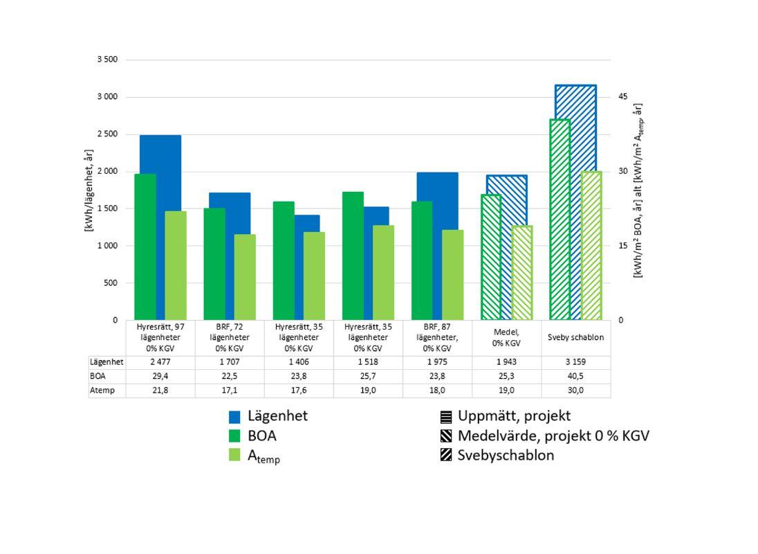 Mätningarna visar att hushållselanvändningen i nybyggda flerbostadshus ser ut att ligga på i genomsnitt 1900-2000 kWh per lägenhet och år, vilket motsvarar 20 kWh/m2 Atemp, år. Denna siffra kan jämföras mot schablonen i Sveby och BEN på 30 kWh/m2 år.